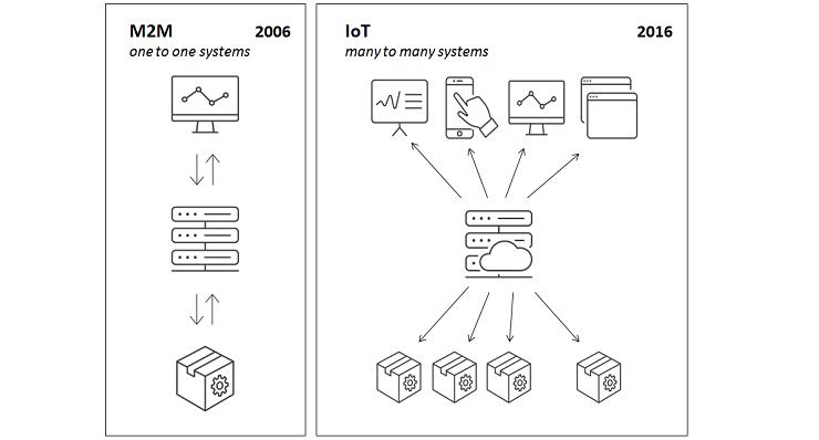 M2M ve IoT Arasındaki Farklar